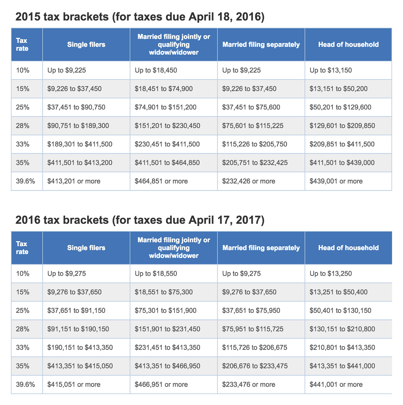 money-tax-brackets