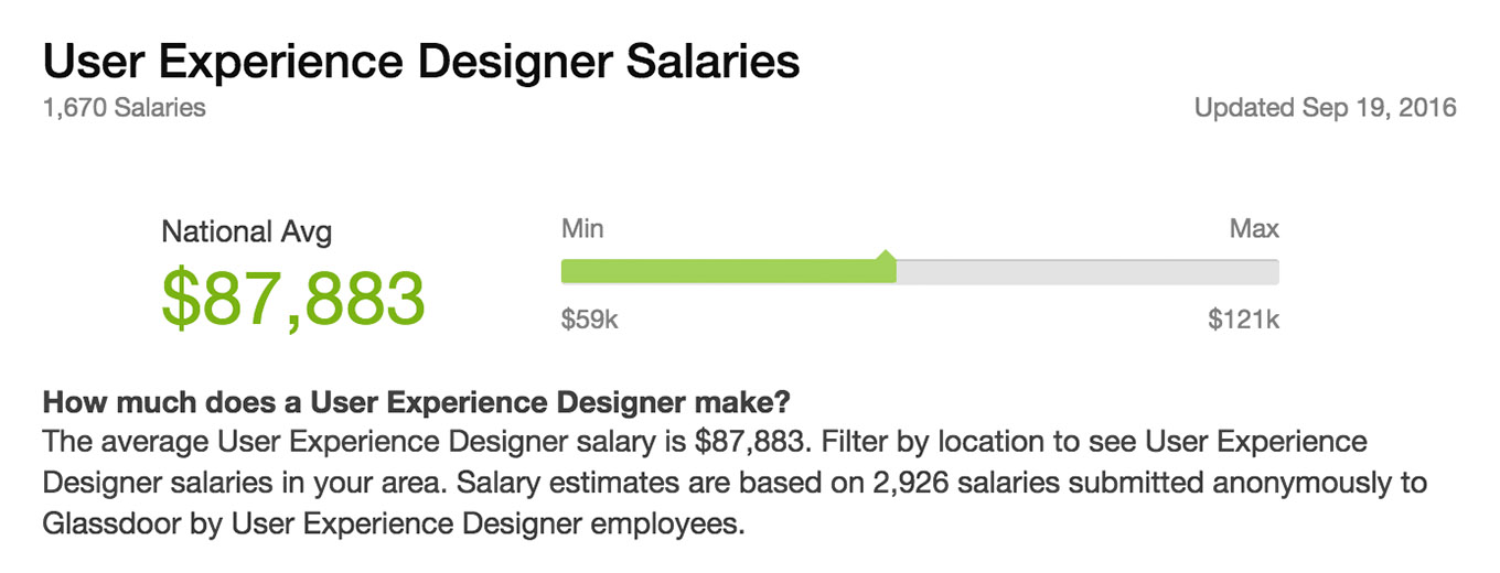 ux design salary