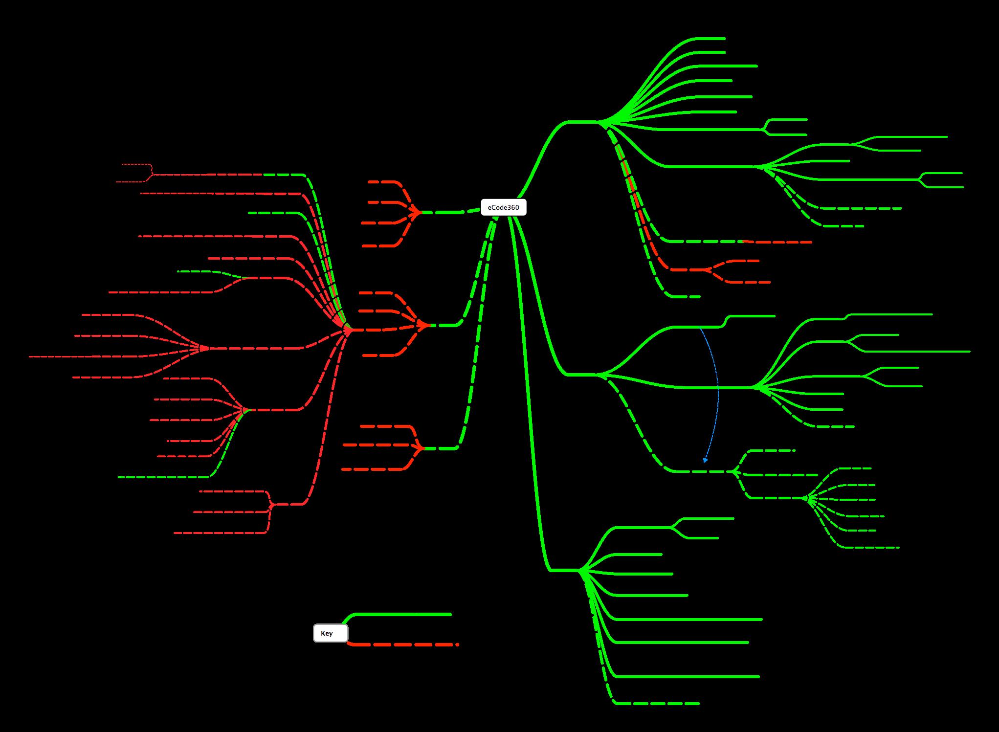 general-code-flowchart