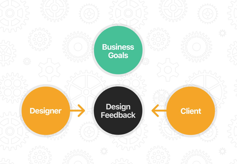 design-centric-feedback